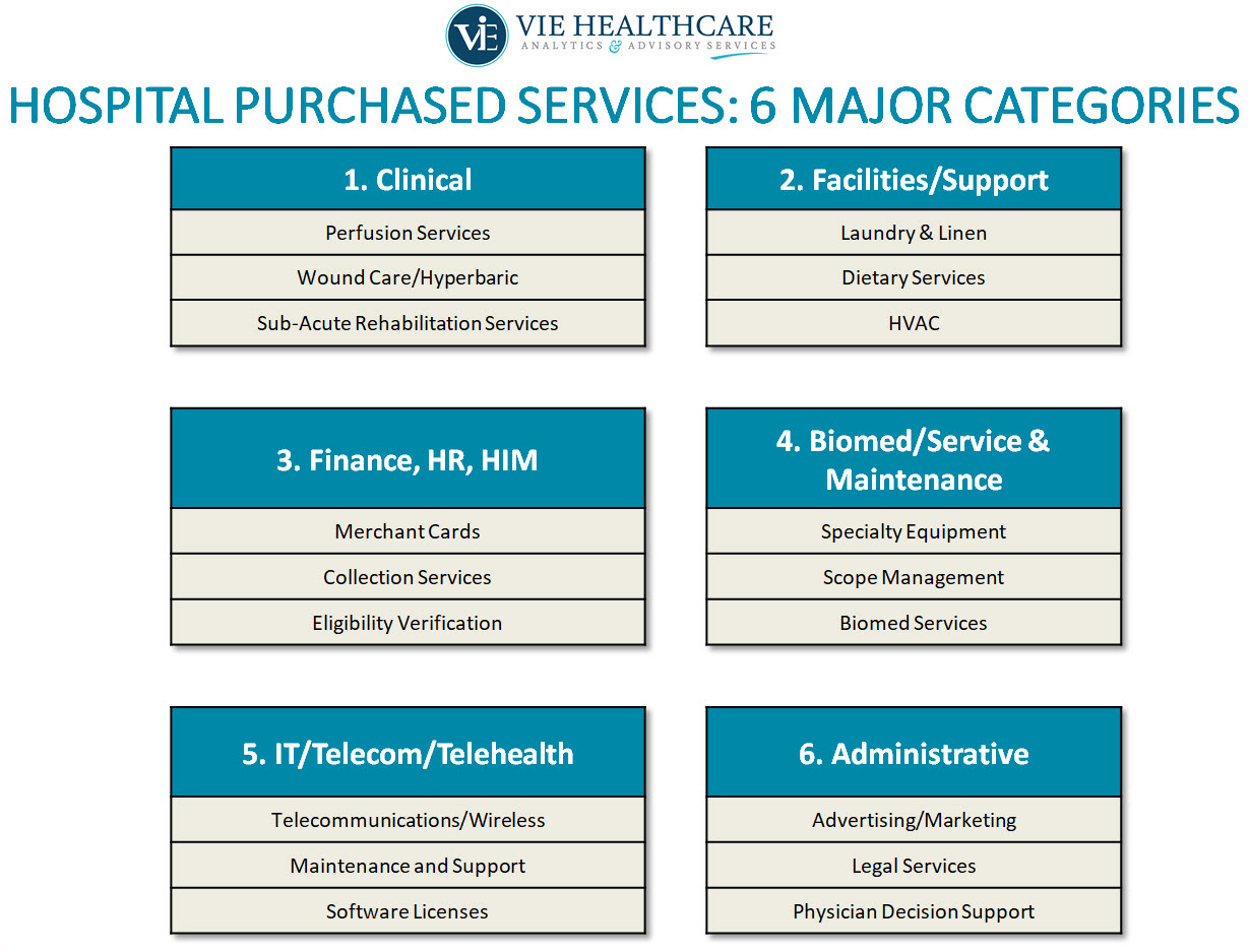 Six Major Categories for Hospital Purchased Services